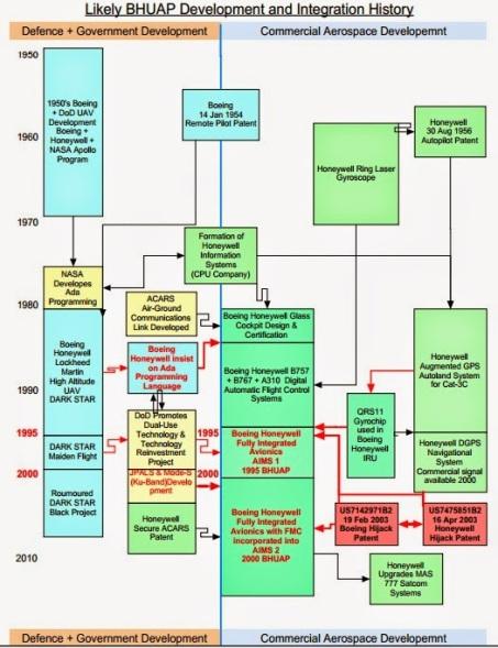 Flow Chart BUAP Entwicklung