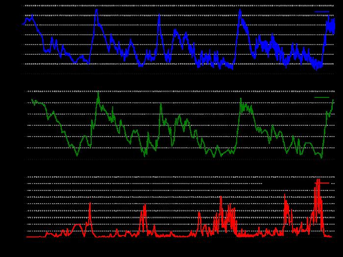 VOSTOK_EIS_TEMP_CO2_400M Jahre