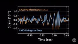 LIGO H_L