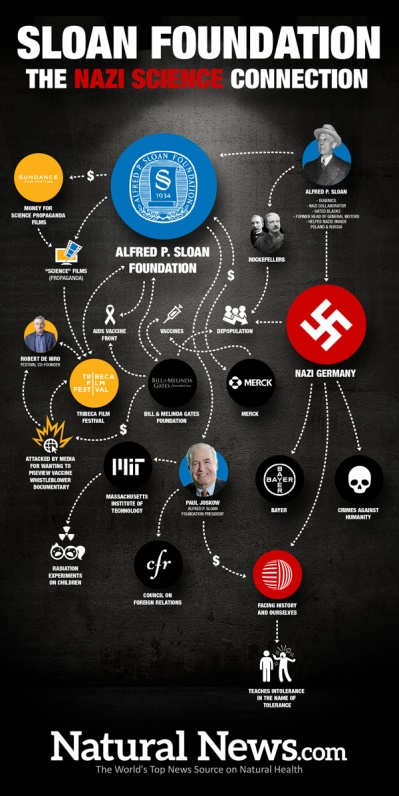 infographic-sloan-foundation-nazi-science-600