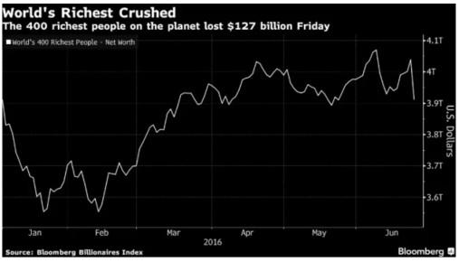Worlds-richest-brexit
